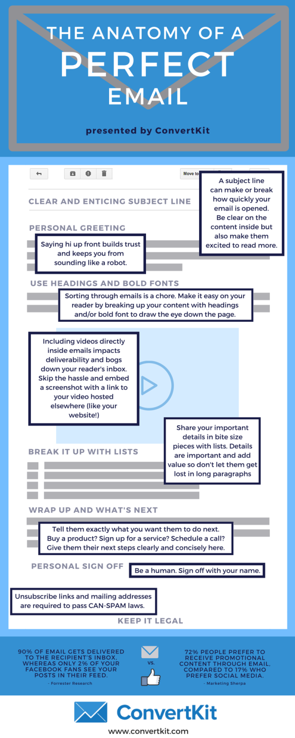 The Anatomy of The Perfect Email